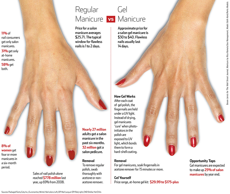 Difference between gel nails and gel polish - Expression Nails