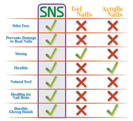 Sns nails vs acrylic - Expression Nails